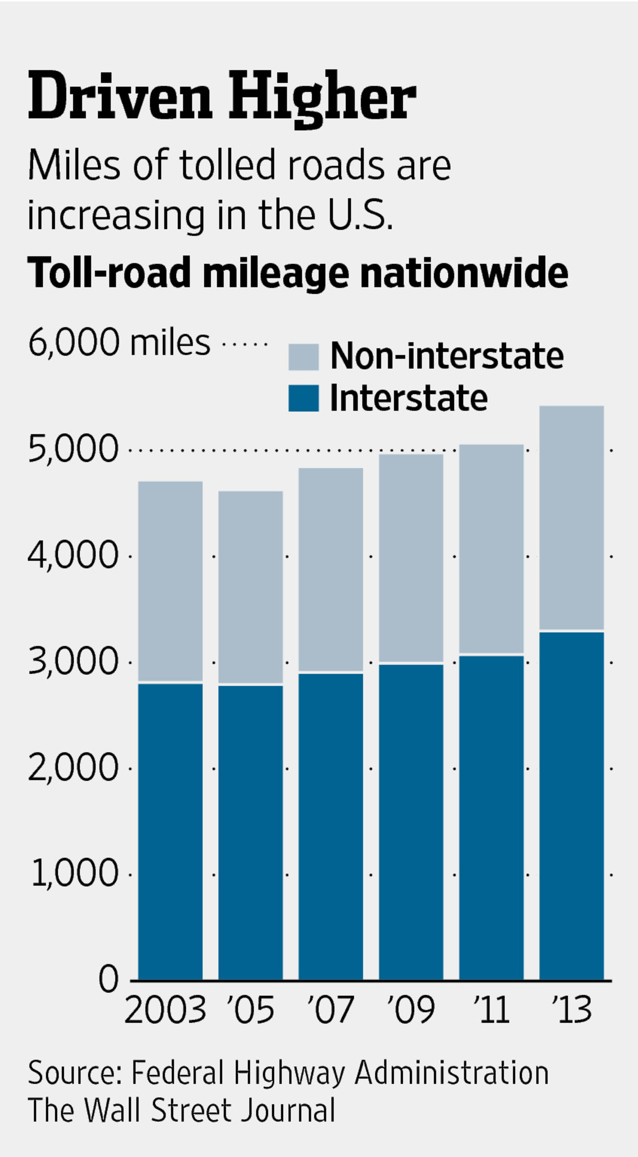 Driven Higher Chart of toll road mileage
